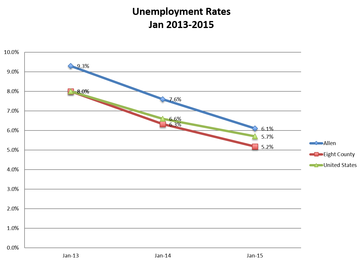 Lima Ohio Unemployment Rates